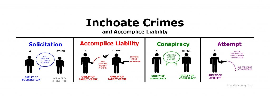 Brendan Inchoate-Crimes